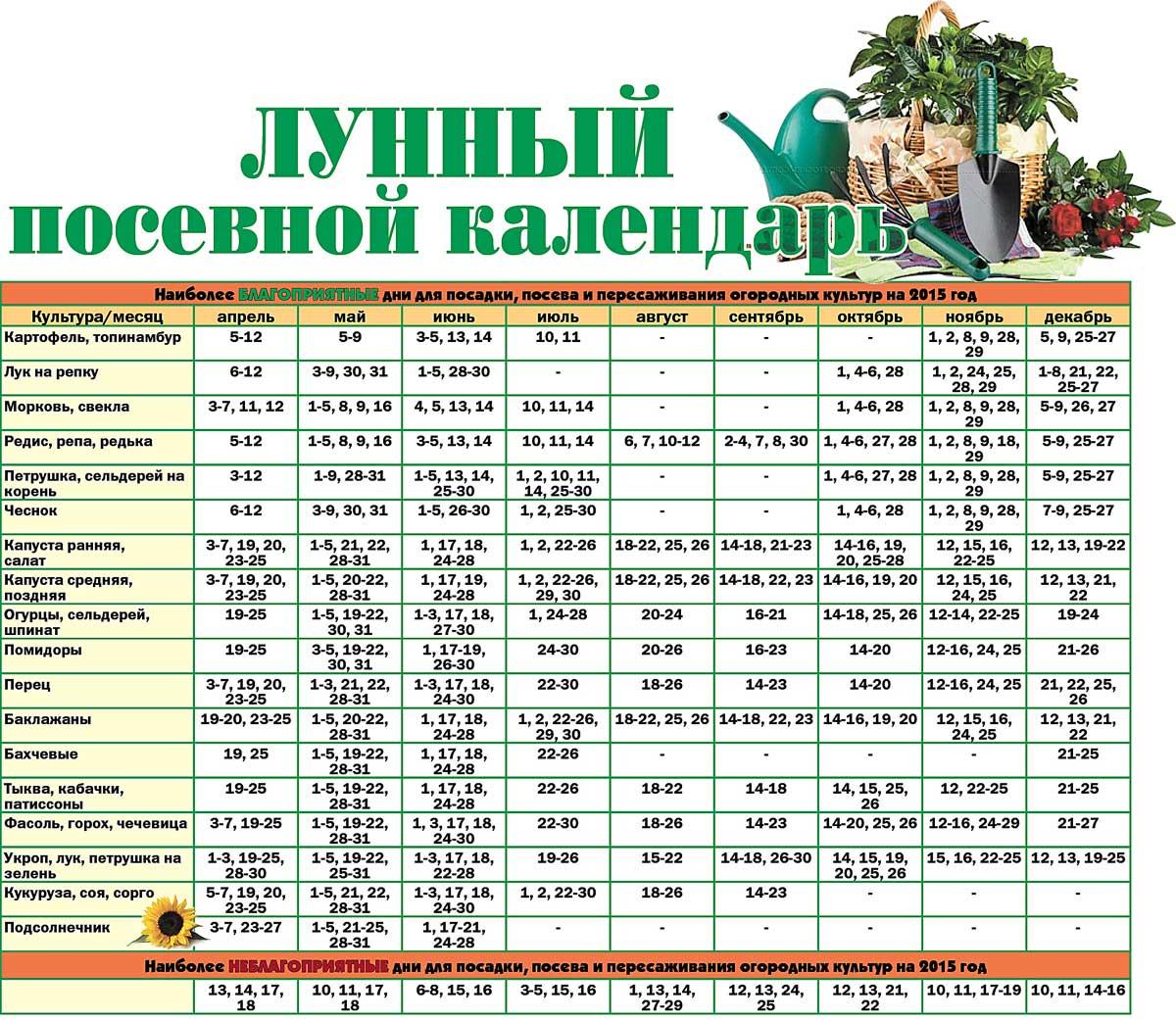 Садово посевной календарь
